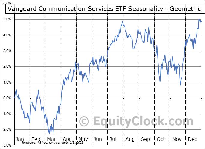 Vanguard Communication Services ETF (NYSE:VOX) Seasonality