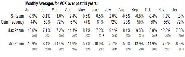Monthly Seasonal Vanguard Communication Services ETF (NYSE:VOX)