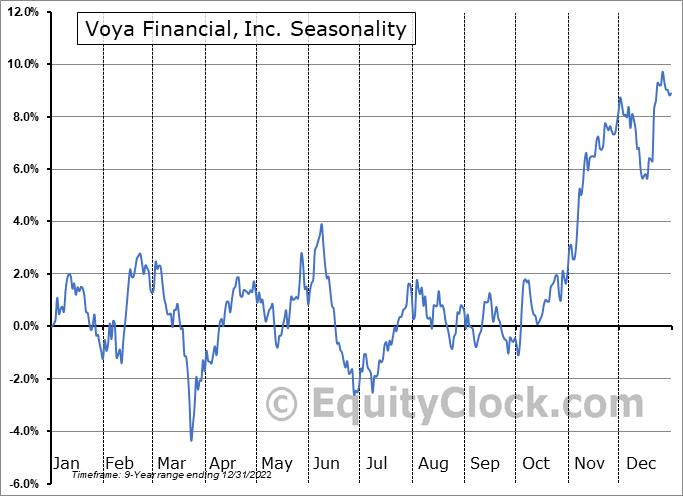 Voya Financial, Inc. Seasonal Chart