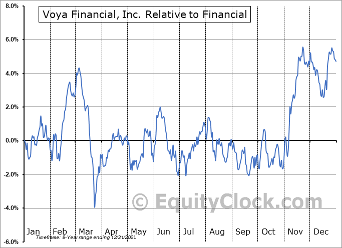 VOYA Relative to the Sector