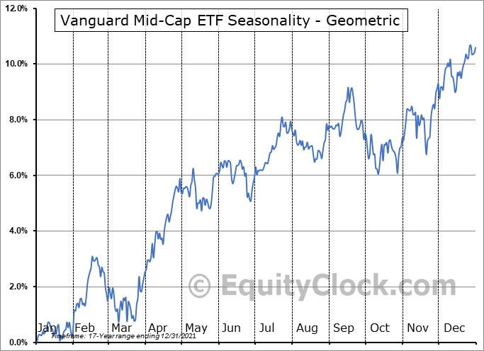 Vanguard Mid-Cap ETF (NYSE:VO) Seasonality