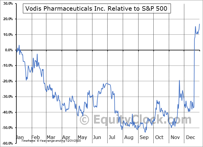 VP.CA Relative to the S&P 500