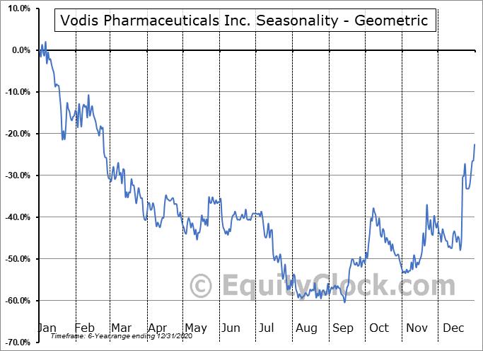 Vodis Pharmaceuticals Inc. (CSE:VP.CA) Seasonality