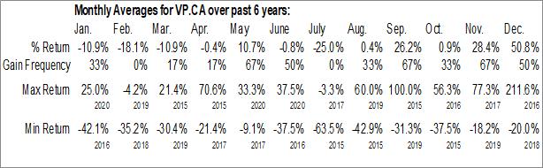 Monthly Seasonal Vodis Pharmaceuticals Inc. (CSE:VP.CA)
