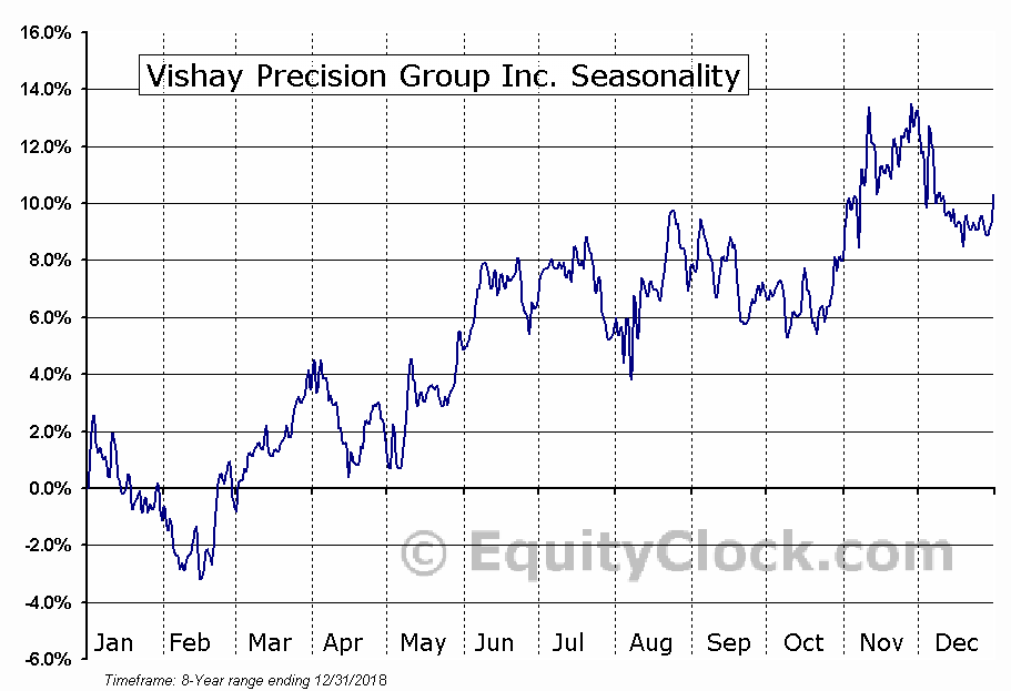 Vishay Precision Group Inc. (NYSE:VPG) Seasonal Chart