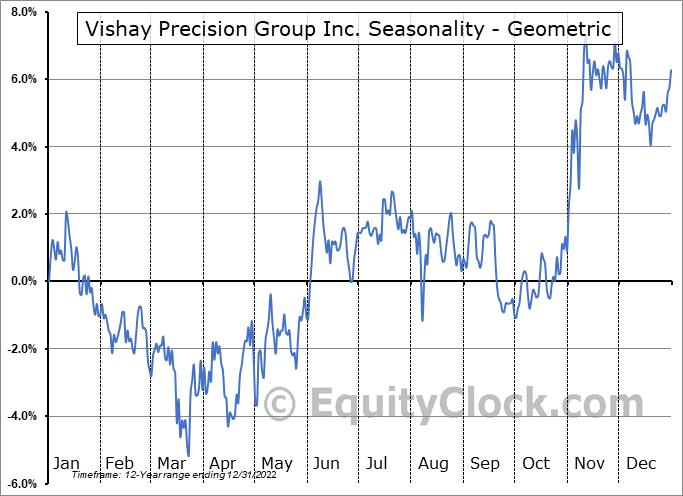 Vishay Precision Group Inc. (NYSE:VPG) Seasonality