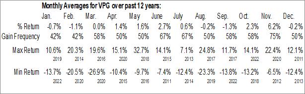 Monthly Seasonal Vishay Precision Group Inc. (NYSE:VPG)