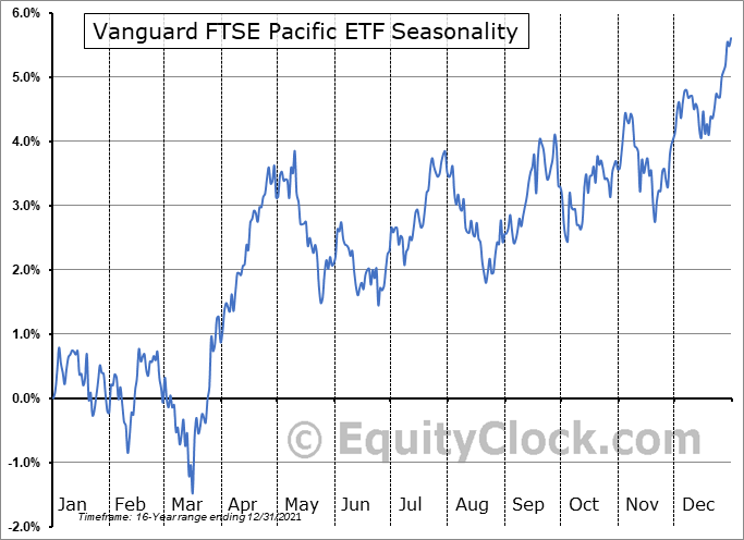 Vanguard FTSE Pacific ETF (NYSE:VPL) Seasonal Chart