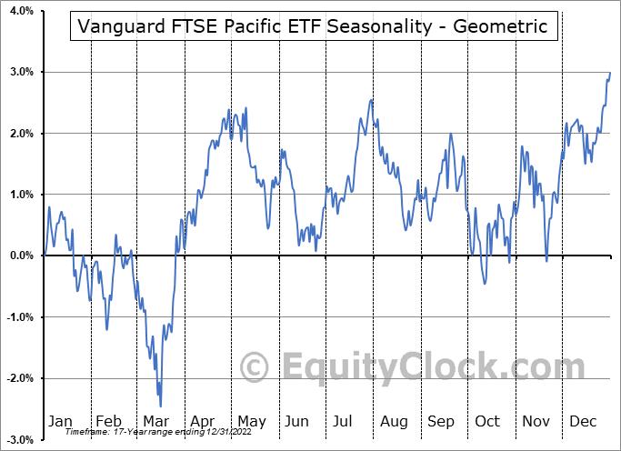 Vanguard FTSE Pacific ETF (NYSE:VPL) Seasonality