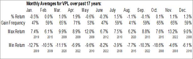Monthly Seasonal Vanguard FTSE Pacific ETF (NYSE:VPL)