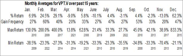 Monthly Seasonal Ventripoint Diagnostics Ltd. (TSXV:VPT.V)