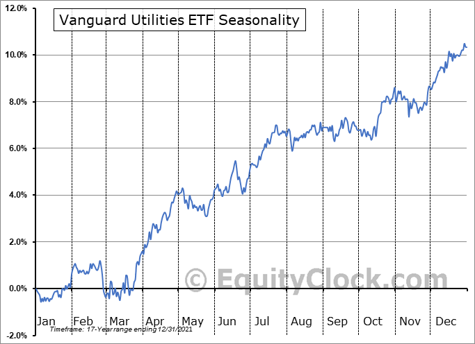 Vanguard Utilities ETF (NYSE:VPU) Seasonal Chart