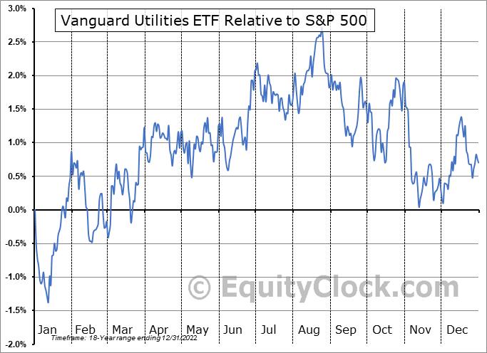 VPU Relative to the S&P 500