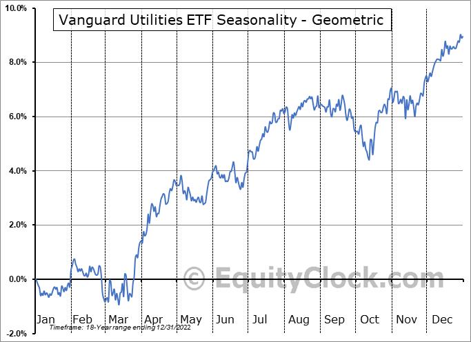 Vanguard Utilities ETF (NYSE:VPU) Seasonality