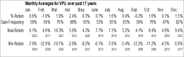 Monthly Seasonal Vanguard Utilities ETF (NYSE:VPU)