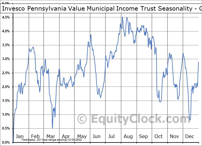 Invesco Pennsylvania Value Municipal Income Trust (NYSE:VPV) Seasonality
