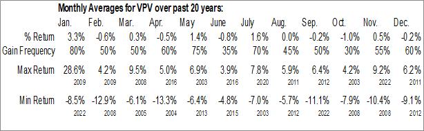 Monthly Seasonal Invesco Pennsylvania Value Municipal Income Trust (NYSE:VPV)