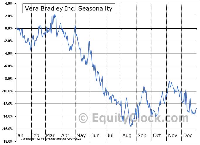 Vera Bradley Inc. (NASD:VRA) Seasonality