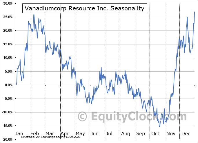 Vanadiumcorp Resource Inc. (TSXV:VRB.V) Seasonality