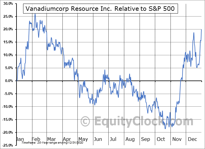 VRB.V Relative to the S&P 500