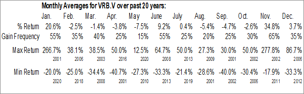 Monthly Seasonal Vanadiumcorp Resource Inc. (TSXV:VRB.V)