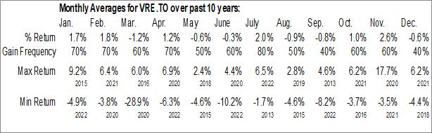 Monthly Seasonal Vanguard FTSE Canadian Capped REIT Index ETF (TSE:VRE.TO)