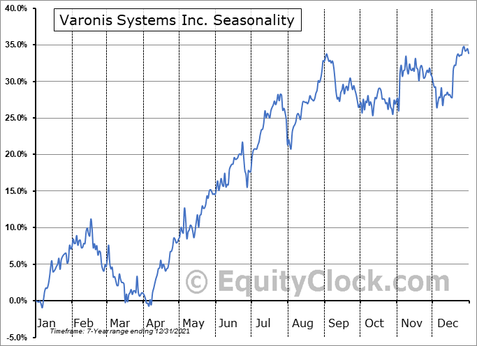 Varonis Systems, Inc. Seasonal Chart