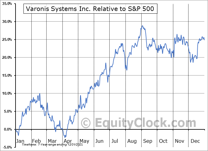 VRNS Relative to the S&P 500