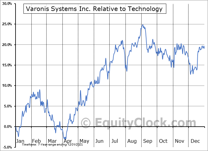 VRNS Relative to the Sector