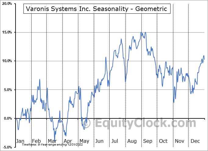 Varonis Systems Inc. (NASD:VRNS) Seasonality