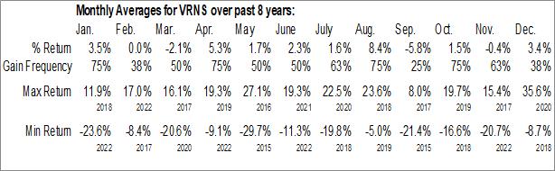 Monthly Seasonal Varonis Systems Inc. (NASD:VRNS)