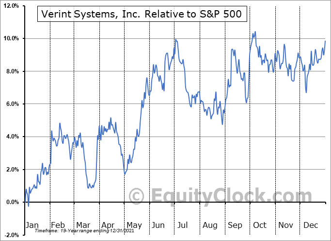 VRNT Relative to the S&P 500