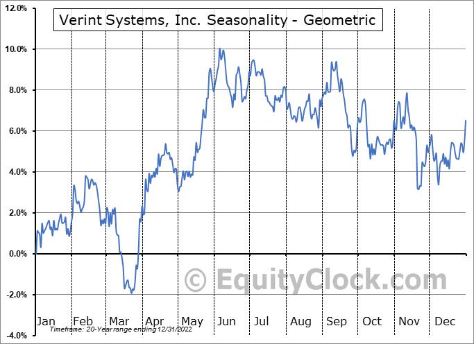Verint Systems, Inc. (NASD:VRNT) Seasonality