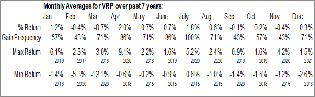 Monthly Seasonal Invesco Variable Rate Preferred ETF (AMEX:VRP)