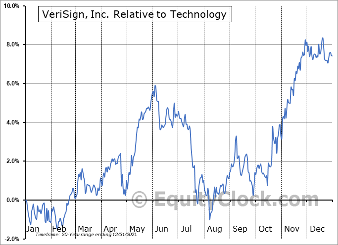 VRSN Relative to the Sector