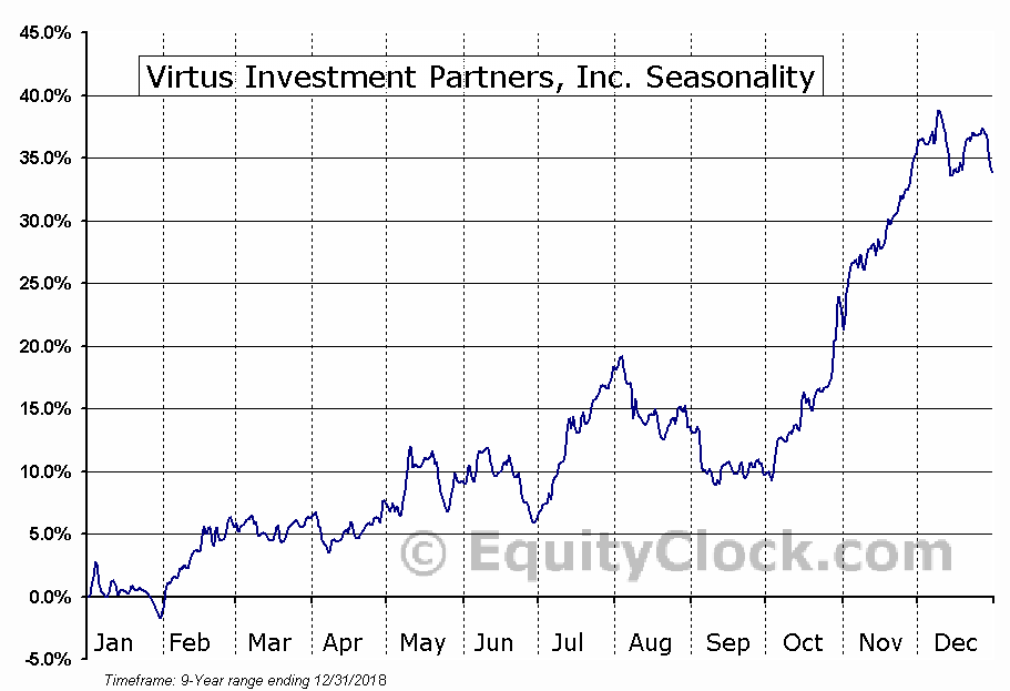 Virtus Investment Partners, Inc. (NASD:VRTS) Seasonal Chart