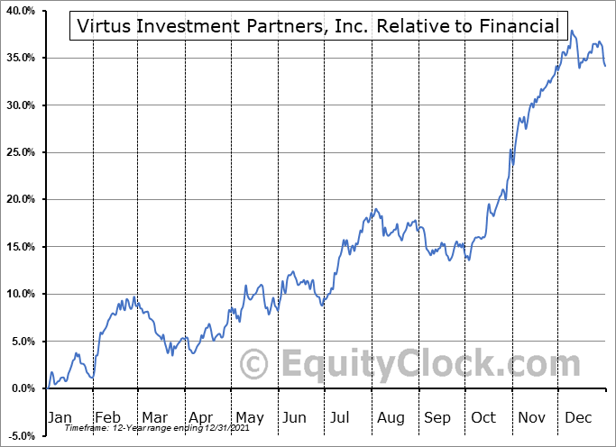 VRTS Relative to the Sector