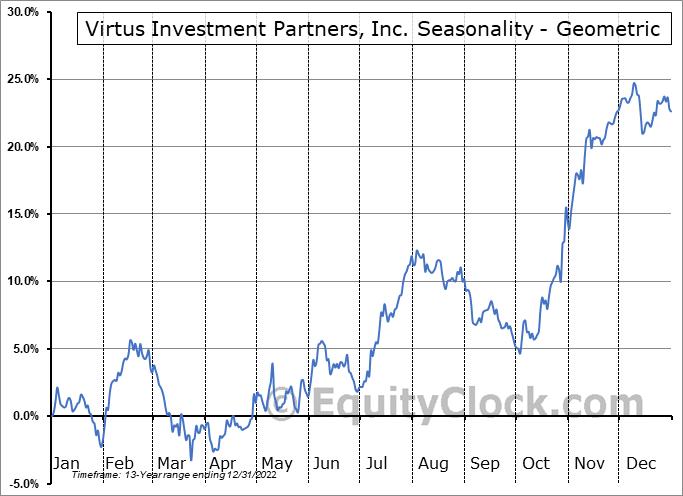 Virtus Investment Partners, Inc. (NASD:VRTS) Seasonality