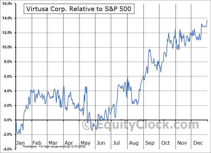 VRTU Relative to the S&P 500