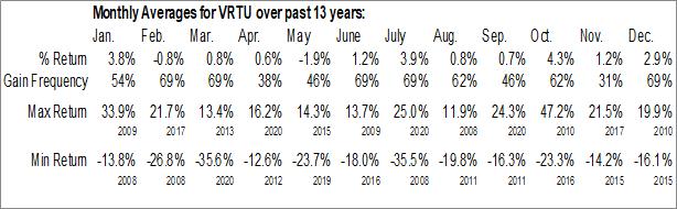 Monthly Seasonal Virtusa Corp. (NASD:VRTU)