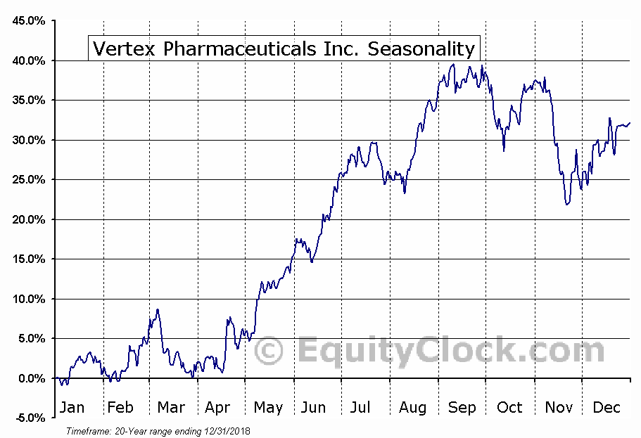 Vertex Pharmaceuticals Inc. (NASD:VRTX) Seasonal Chart