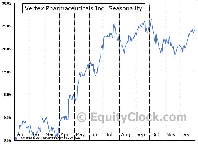 Vertex Pharmaceuticals Incorporated Seasonal Chart