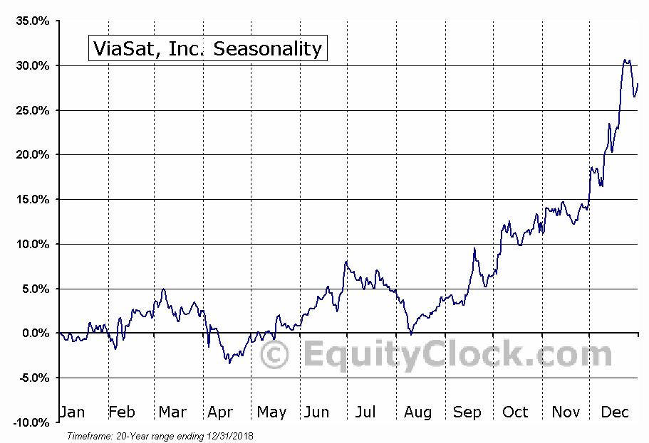 ViaSat, Inc. (NASD:VSAT) Seasonal Chart