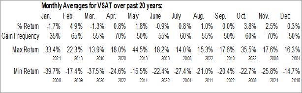 Monthly Seasonal ViaSat, Inc. (NASD:VSAT)