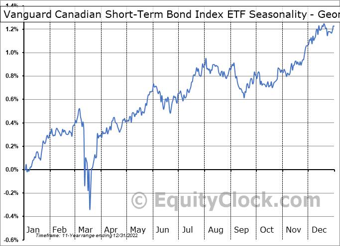 Vanguard Canadian Short-Term Bond Index ETF (TSE:VSB.TO) Seasonality