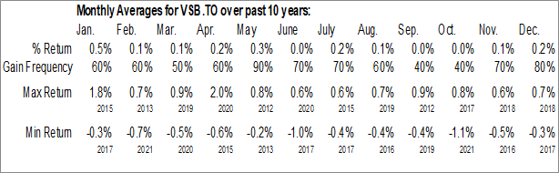 Monthly Seasonal Vanguard Canadian Short-Term Bond Index ETF (TSE:VSB.TO)