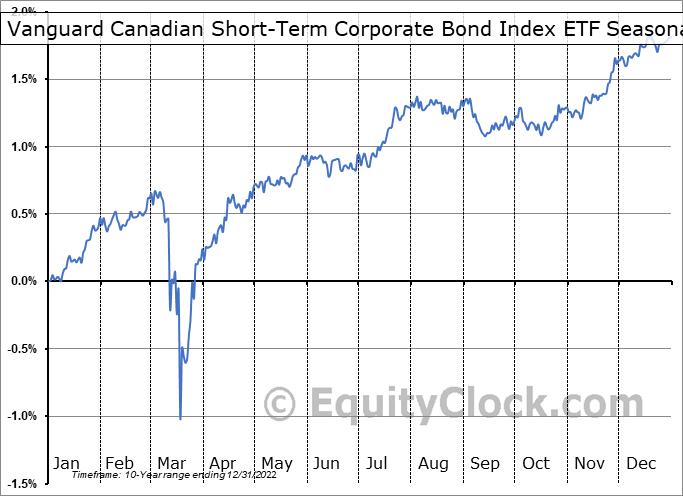 Vanguard Canadian Short-Term Corporate Bond Index ETF (TSE:VSC.TO) Seasonality