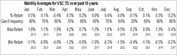 Monthly Seasonal Vanguard Canadian Short-Term Corporate Bond Index ETF (TSE:VSC.TO)