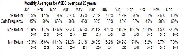 Monthly Seasonal VSE Corp. (NASD:VSEC)