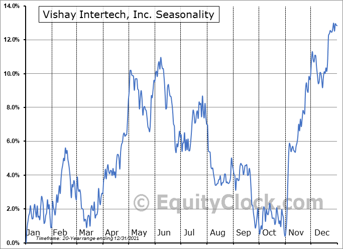 Vishay Intertech, Inc. (NYSE:VSH) Seasonal Chart